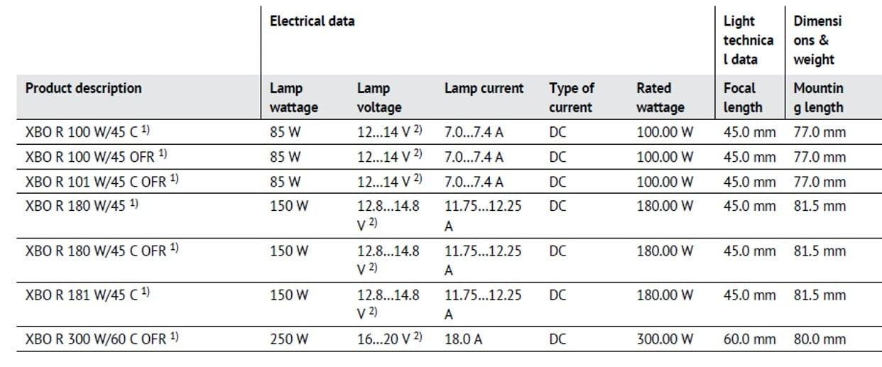 XBO R 2 OSRAM HLX®and OSRAM XBO®-R: Lights for Endoscopy
